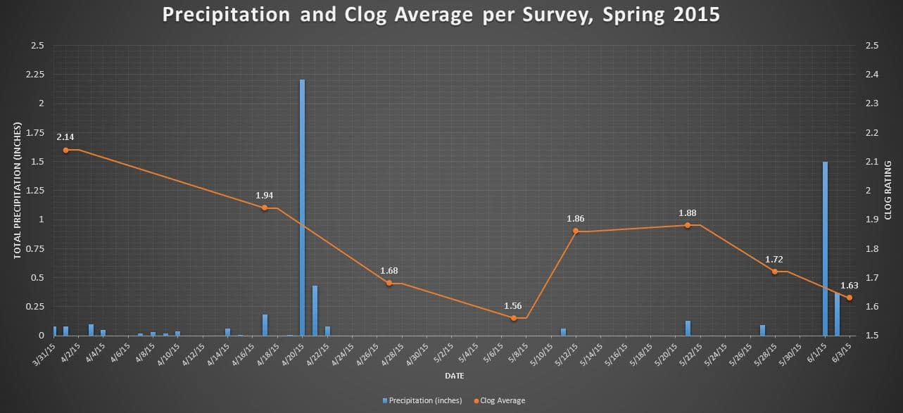 Precip and clog average Sp 2015