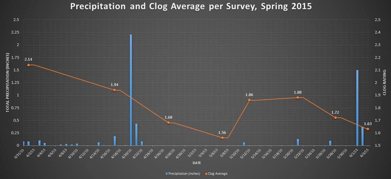 Precip and clog average Sp 2015