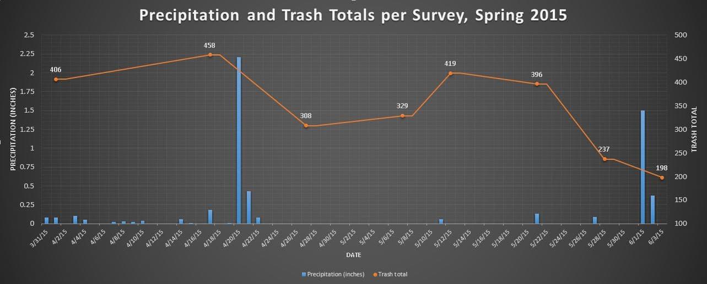 Precip and trash totals Sp 2015